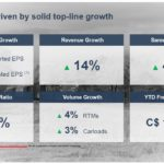 CNR - Q3 Results Driven by Solid Top-Line Growth