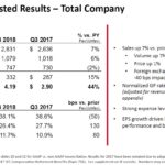 GWW - Q3 2018 Adjusted Results