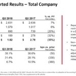 GWW - Q3 2018 Reported Results