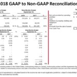 GWW - Q3 2018 and 2017 GAAP to Non-GAAP Reconciliations
