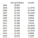 HSY - CAGR Dividends 2004 - 2018