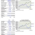 HSY vs SP500 2 year return comparison