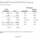 MA Q3 2018 Financial Performance