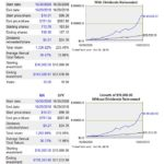 MA vs SP500 10 year return comparison
