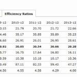 OMI - Efficiency Ratios
