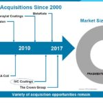 PPG - Acquisitions Since 2000