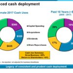 PPG - Balanced Cash Deployment