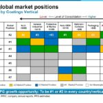 PPG - Global Market Positions