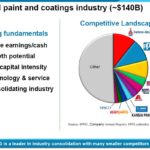 PPG - Global Paints and Coating Industry