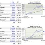 PPG vs SPY - 10 year performance