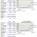 PPG vs SPY - 20 year performance