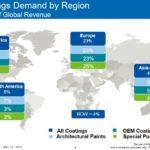 SHW - Coatings Demand By Region - 2017