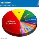 SHW - Coatings Industry Top Global Manufacturers - 2015