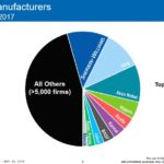 SHW - Coatings Industry Top Global Manufacturers - 2017