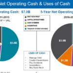 SHW - Consolidated Net Operating Cash and Uses of Cash