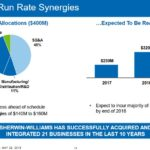 SHW - Consolidated Run Rate Synergies