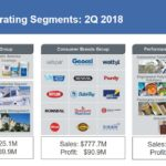 SHW - Operating Segments Q2 2018