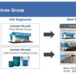 SHW - The Americas Group