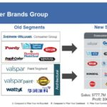 SHW - The Consumer Brands Group