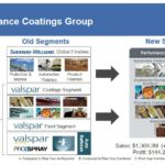 SHW - The Performance Coatings Group