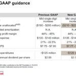 SPGI - 2018 GAAP Guidance August 25 2018