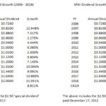 SPGI - Dividend Growth 2006 - 2018