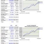 UTX vs SPY - 10 year performance