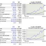 UTX vs SPY - 20 year performance