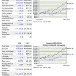 UTX vs SPY - 5 year performance