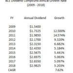 BCE - Dividend CAGR 2009 - 2018