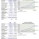 BDX vs PM Comparison 5 years