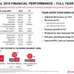 BNS - Fiscal 2018 FY Financial Performance