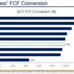 CHD - Best in Class FCF Conversion