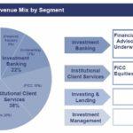 GS - Q2 2018 Quarterly Net Revenue Mix By Segment