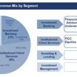 GS - Q3 2018 Quarterly Net Revenue Mix By Segment