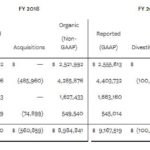 HRL - FY2017 and FY2018 Net Sales