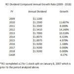 RCI - Dividend CAGR 2009 - 2018