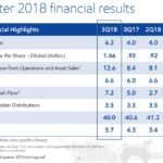 XOM - Q3 2018 Financial Results