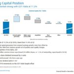 BMO - Capital and Common Equity Tier 1 Ratio