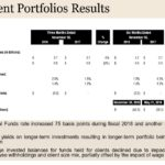 PAYX - Q2 Investment Portfolio Results