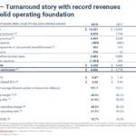 CNR - FY2018 Results Turnaround Story Financial Results