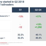 CNR - Turnaround Story Started in Q2 2018