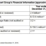 Dilawri Financial Information Dec 31 2015 and 2016