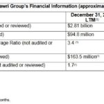 Dilawri Financial Information Dec 31 2016 and 2017