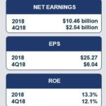 GS - Q4 and FY2018 High Level Results