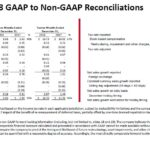 GWW - 2017 and 2018 GAAP and Non-GAAP Reconciliations - January 24 2019
