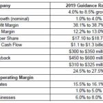 GWW - FY2019 Detailed Guidance - January 24 2019