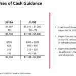 GWW - Sources and Uses of Cash Guidance - January 24 2019