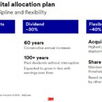 MMM - Balanced Capital Allocation Plan