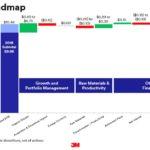 MMM - FY2019 EPS Roadmap - January 29 2019
